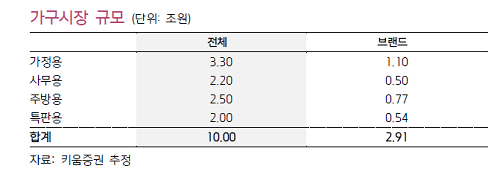"""10조 가구시장, 공룡 이케아 진입 대비 """"끝"""""""