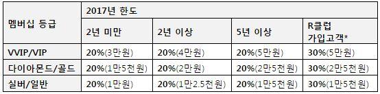 U+파손도움 휴대폰 수리비 지원 프로그램 등급별 연간 한도. 자료=LG유플러스