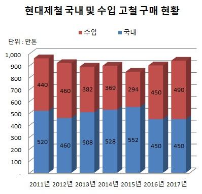 △ 스틸프라이스 철강가격 DB센터 자료