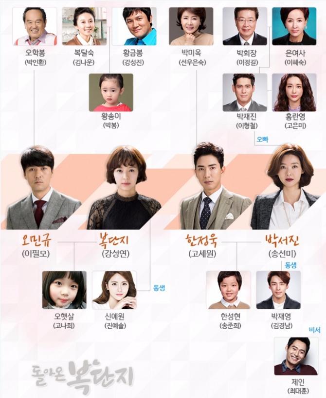 MBC 일일드라마 '돌아온 복단지' 인물관계도. 사진=MBC 제공