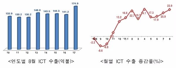 8월 ICT 수출이 174억9000만달러를 기록했다.