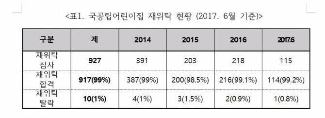 2017년 6월 현재까지 재위탁 심사를 받은 국공립어린이집(115개소) 중 단 1곳(0.8%)만 재위탁에서 탈락한 것으로 13일 나타났다. 사진=남인순 의원실