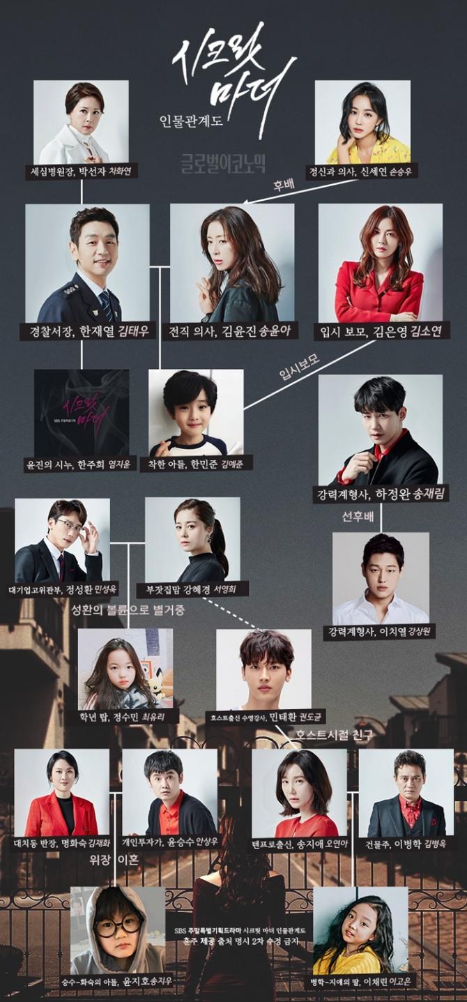 12일 첫 방송되는 SBS 주말드라마 '시크릿 마더' 인물관계도. 사진=훈주 제공