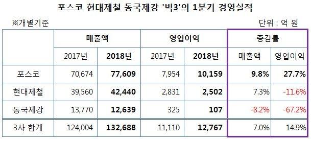 자료: 금융감독원 (개별기준)