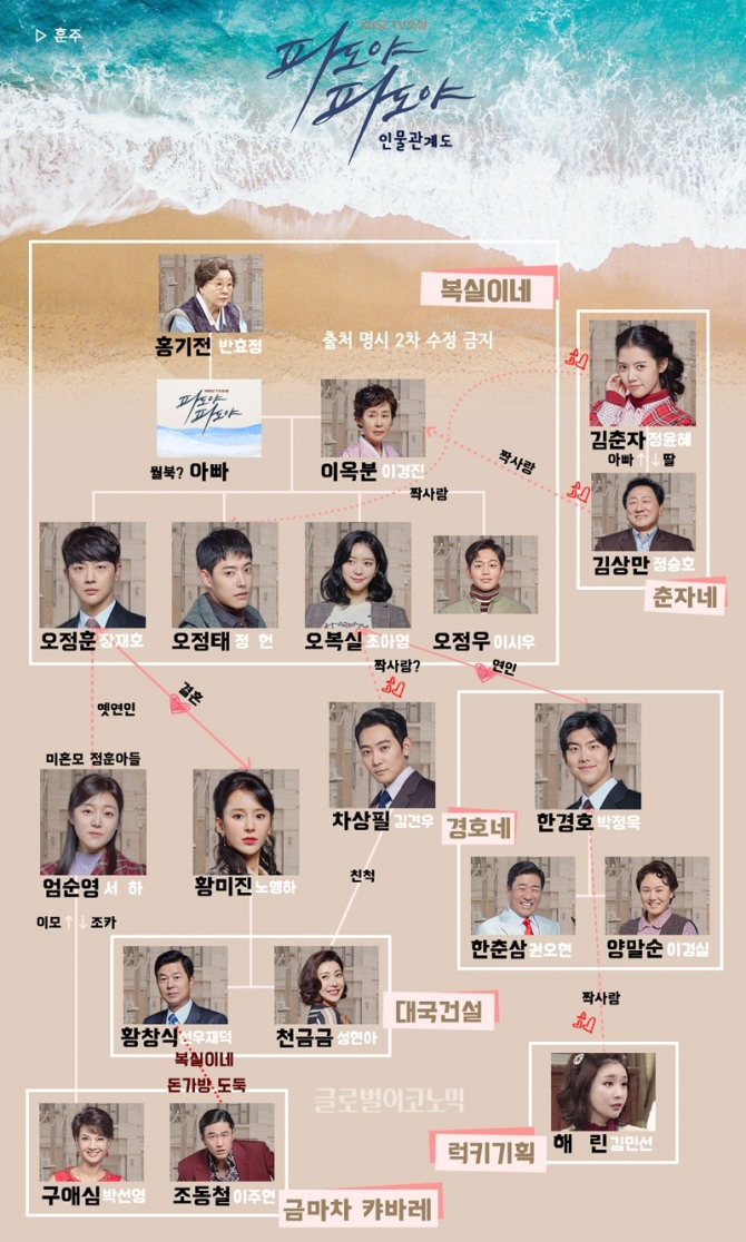 KBS2 tv소설 '파도야 파도야' 인물관계도. 사진=훈주 제공