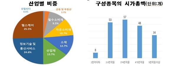 KRX Mid 200 지수 산업별비중 및 구성종목의 시가총액, 한국거래소