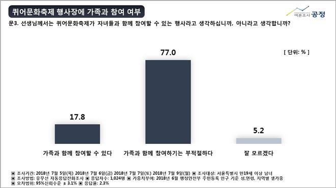 서울퀴어문화축제 행사에 대한 설문조사 결과표