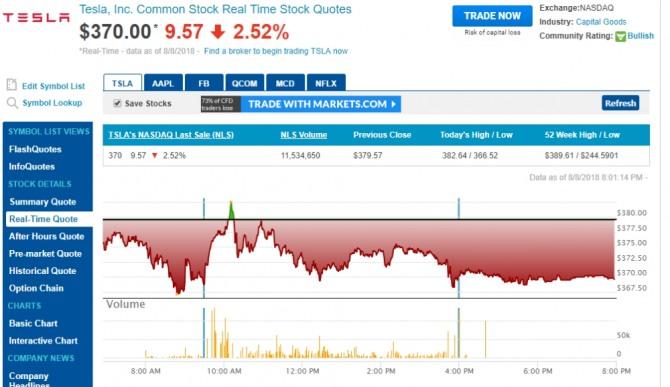 테슬라 주가 하룻만에 폭락, 일론 머스크 CEO 상장폐지 발언 3가지 의문 …  코스피 코스닥의 교훈