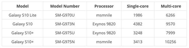 발표 한달을 남겨둔 삼성전자 차기작 갤럭시S10플러스(엑시노스9820칩셋 사용버전)의 성능평가점수가 미국향(퀄컴 스냅드래곤855칩셋 버전)보다 훨씬 낮게 나왔다. (자료=기크벤치/내쉬빌 채터)
