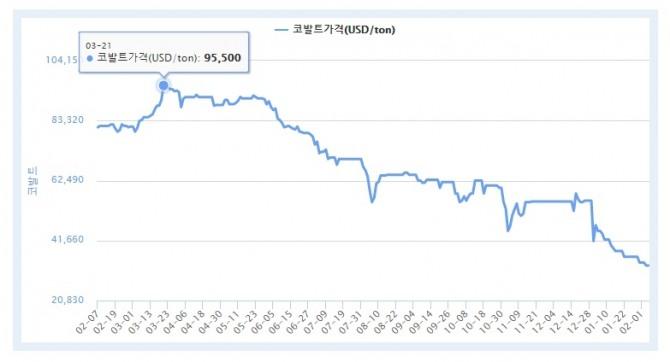 런던금속거래소(LME) 최근 1년간 코발트 현물 가격 추이. 사진=LME