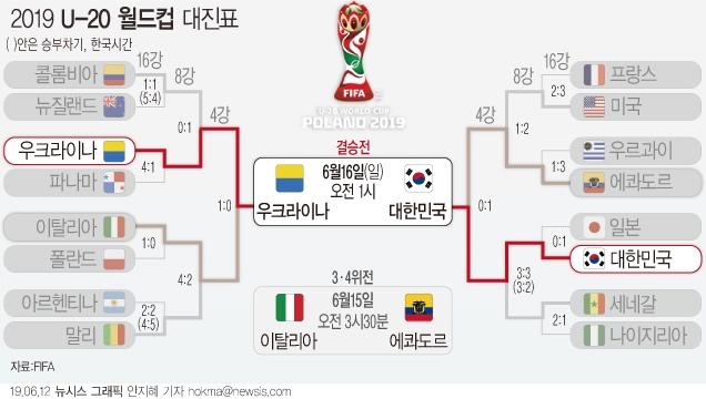 한국 20세 이하(U-20) 축구대표팀이 오는 16일 오전 1시에 우크라이나와 우승을 다툰다. 사진=뉴시스