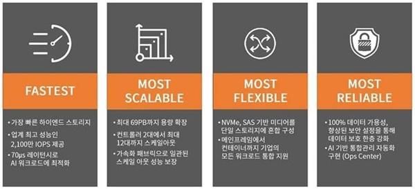 효성인포메이션 시스템이 공급하는 하이엔드 스토리지 VSP 5000 시리즈는 가장 빠른 속도에 최대 69페타바이트까지 확장할 수 있고 NVMe,SAS기반 미디어를 단일 스토리지에 혼합해 구성할 수 있게 해준다. 100% 데이터 가용성 등을 자랑한다.