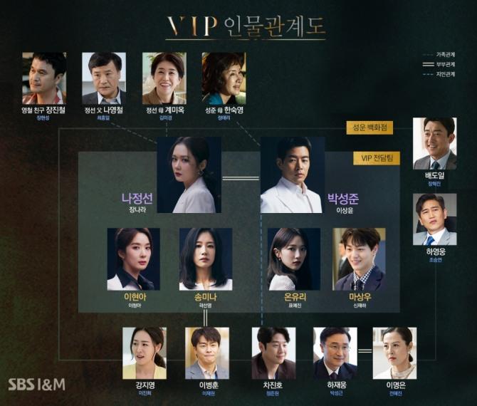 28일 첫방송되는 SBS 월화드라마 'VIP' 인물관계도.동갑내기 배우 장나라(38) 이상윤(38)이 호흡을 맞춘다. 사진=SBS 제공