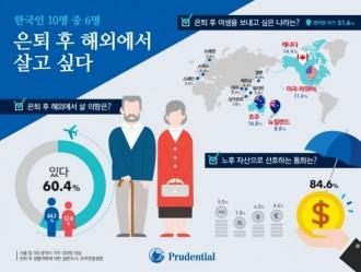 """[영상뉴스] 한국인 10명 중 6명, """"은퇴 후 해외에서 살고 싶다"""""""
