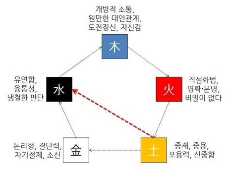 [오행(五行)의 관점에서 바라 본 직장인의 소통 모델, 토극수(土剋水)]