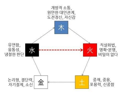 [오행(五行)의 관점에서 바라 본 직장인의 소통 모델, 수극화(水剋火)]