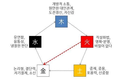 [오행(五行)의 관점에서 바라 본 직장인의 소통 모델, 화극금(火剋金)]