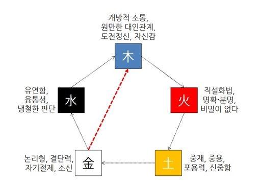 [오행(五行)의 관점에서 바라 본 직장인의 소통 모델, 금극목(金剋木)]