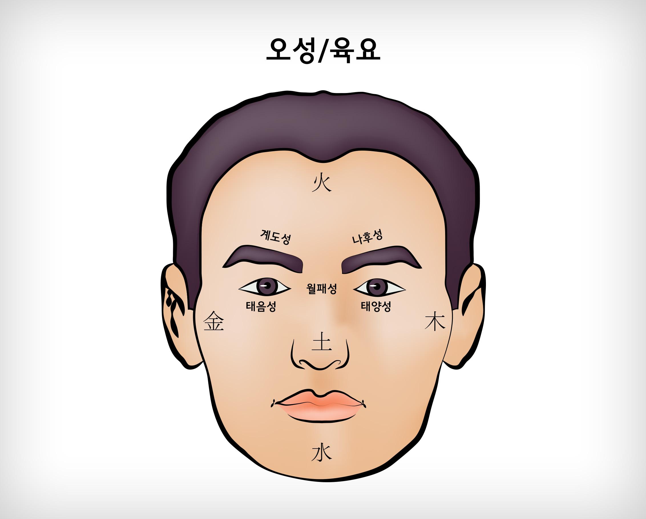 오성 육요 (五星, 六曜)