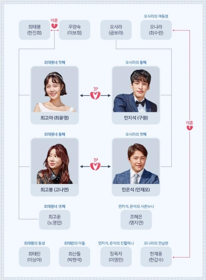 MBC 새 일일드라마 '전생에 웬수들' 인물 관계도. 사진=MBC 제공