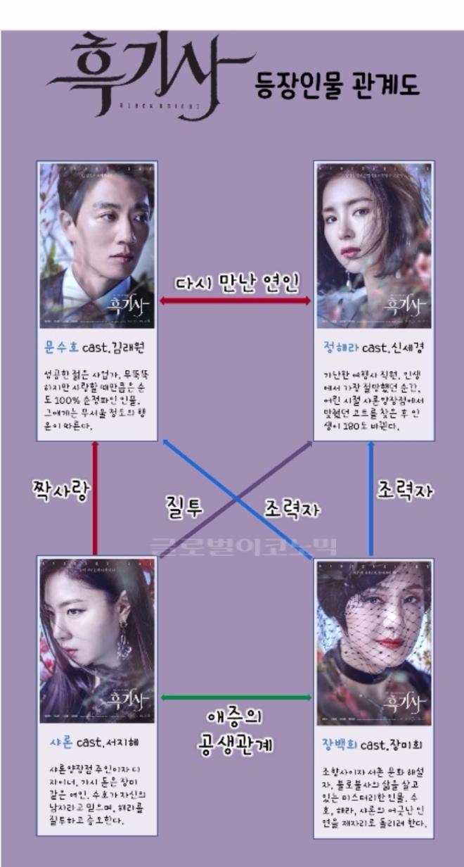 KBS2 새 수목드라마 '흑기사' 인물관계도. 사진=KBS 제공