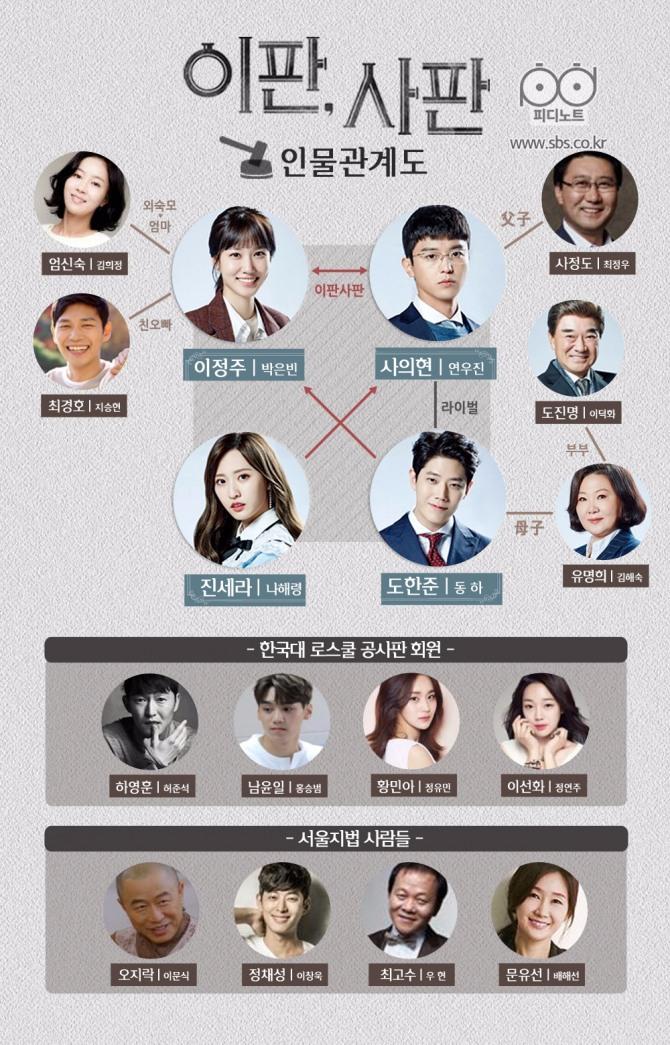 [수목드라마] '이판사판' 박은빈, 친오빠 지승현 협박할 수밖에 없었던 이유? 줄거리·등장인물관계도·재방송·시청률·몇부작 안내...12월 7일(목요일) SBS TV편성표에 따르면 오후 10시 SBS 수목드라마 '이판사판' 11회~12회가 방송된다.  SBS 수목드라마 '이판사판' 우리나라 최초 법원드라마로 연우진(사의현 분), 박은빈(이정주 분), 동하(도한준 분), 나해령(진세라 분) 네 남녀 주인공의 이야기는 계속된다.  /사진=SBS 수목드라마 '이판사판' 등장인물 스틸컷 / 드라마 '이판사판' 인물관계도(SBS 수목드라마 '이판사판' PD노트)