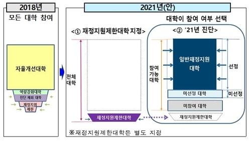 교육부가 14일 발표한 '2021년 대학기본역량진단 기본계획' 시안 2018년과 2021년안 비교.자료=교육부
