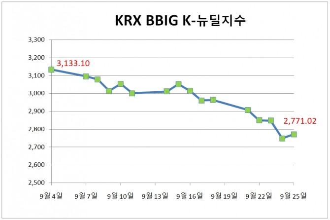 9월 4일부터 25일까지 KRX BBIG K-뉴딜지수는 11.56%(362.08포인트) 하락하며 2771.02로 마감했다.  자료=한국거래소