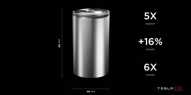 테슬라가 배터리 데이에서 발표한 4680 규격의 원통형 전기차 배터리. 사진=테슬라